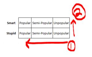 Middle School Popularity